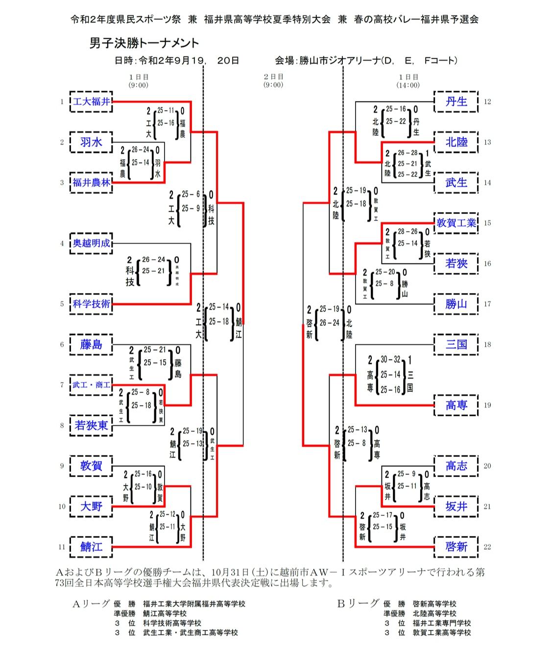 2020年度_全日本高校選手権_福井予選_男子_1、2日目結果