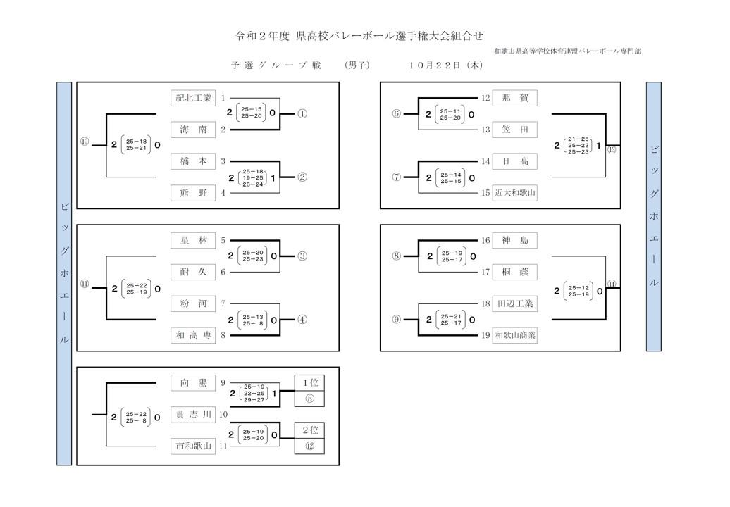 2020年度_全日本高校選手権_和歌山予選_男子_予選グループ_最終結果