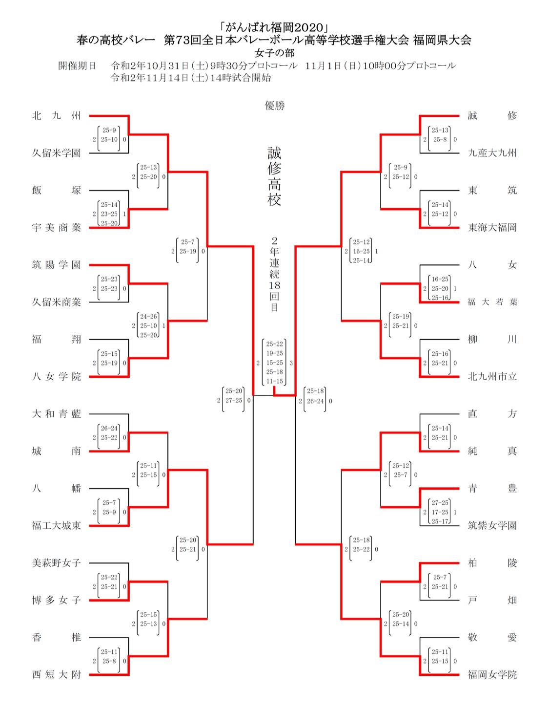 2020年度_全日本高校選手権_福岡予選_県大会_女子_最終結果