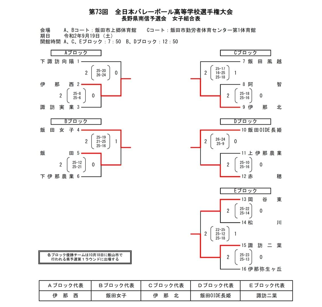 2021春高_長野県予選_南信_女子_結果