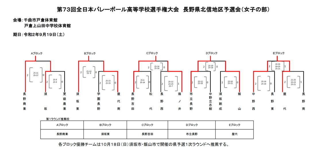 2021春高_長野県予選_北信_女子_結果