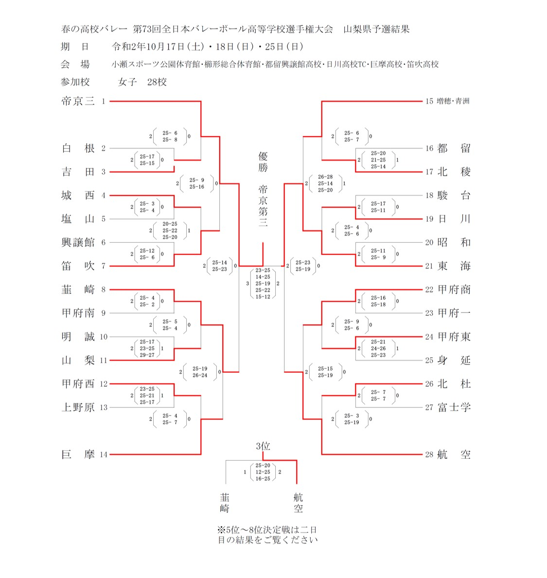 2020年度_全日本高校選手権_山梨予選_女子_最終結果