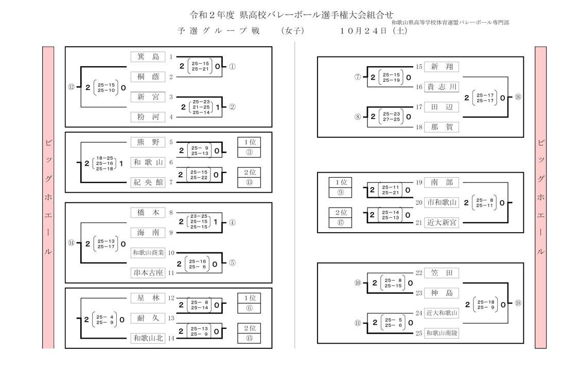 2020年度_全日本高校選手権_和歌山予選_女子_予選グループ_最終結果