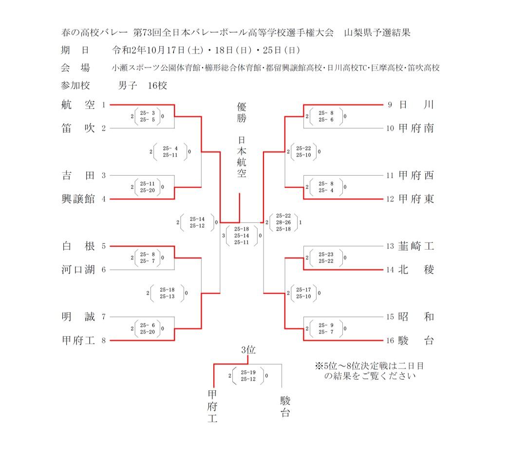 2020年度_全日本高校選手権_山梨予選_男子_最終結果