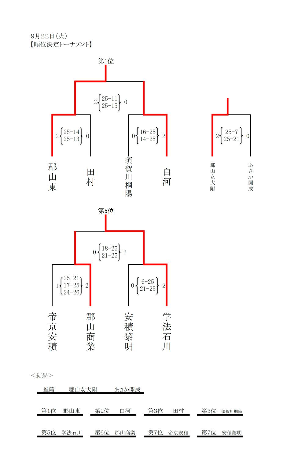 2020年度_全日本高校選手権_福島予選_県南地区_女子_結果2_訂正版