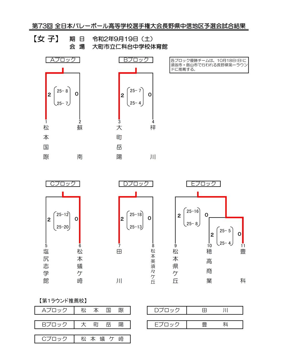 2021春高_長野県予選_中信_女子_結果