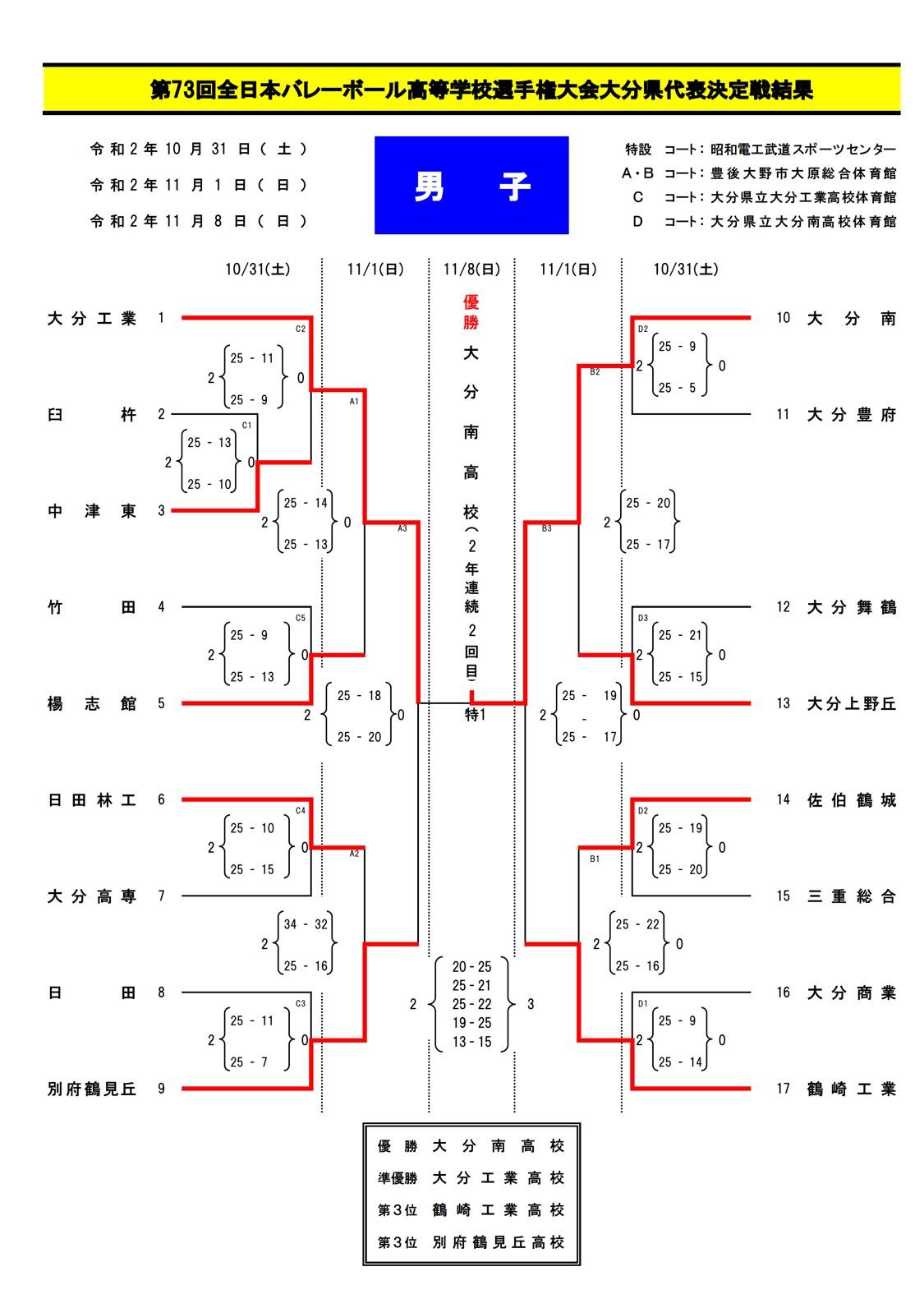 2020年度_全日本高校選手権_大分予選_男子_最終結果