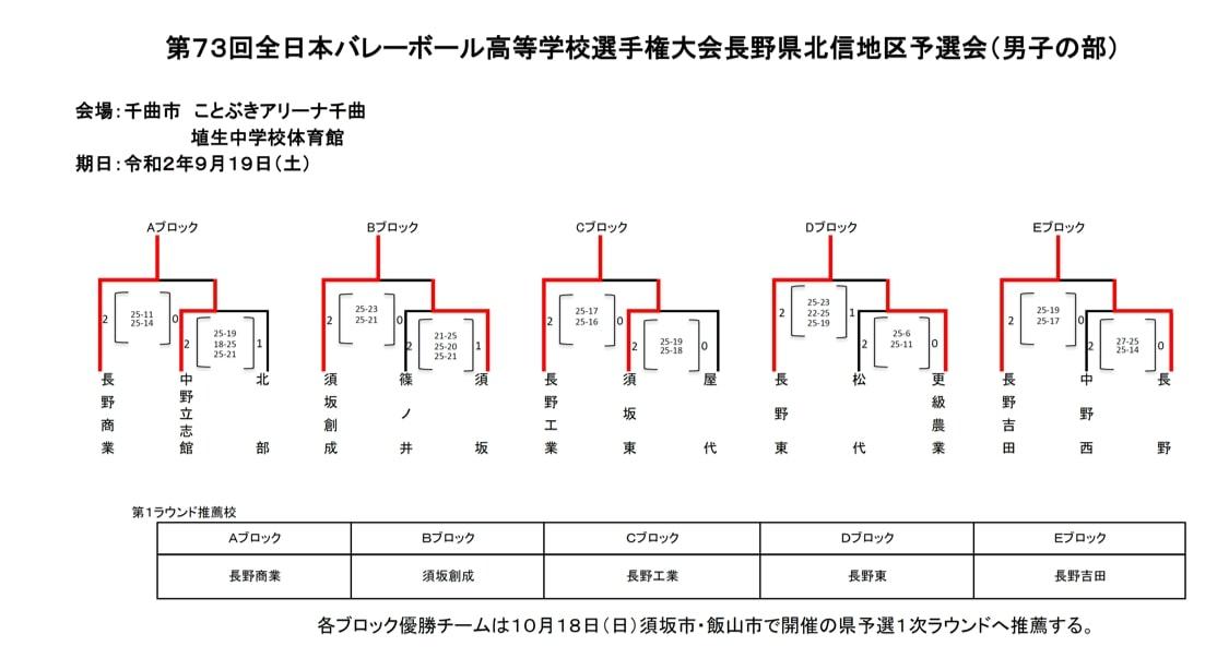 2021春高_長野県予選_北信_男子_結果