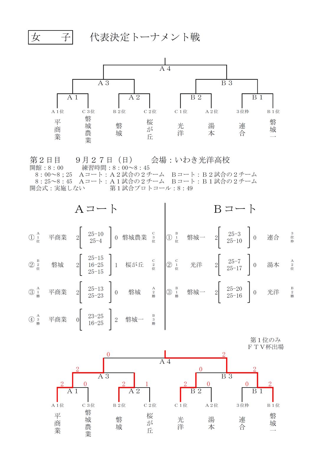 2020年度_全日本高校選手権_福島予選_いわき地区_女子_結果3
