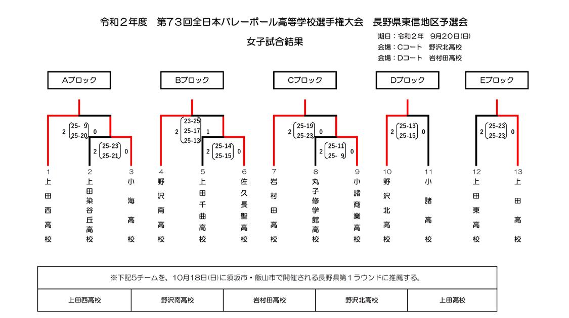 2021春高_長野県予選_東信_女子_結果