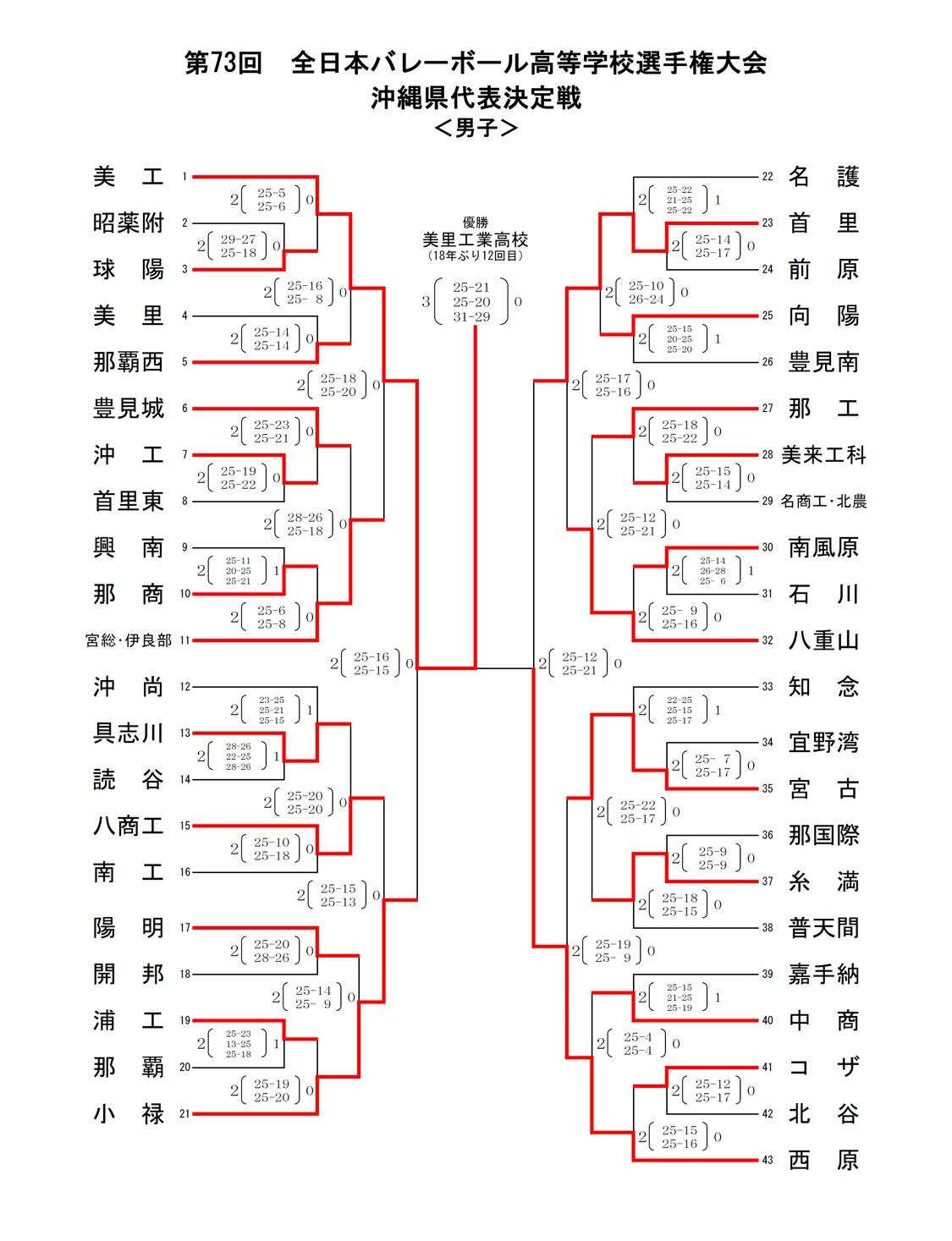 2020年度_全日本高校選手権_沖縄予選_男子_最終結果