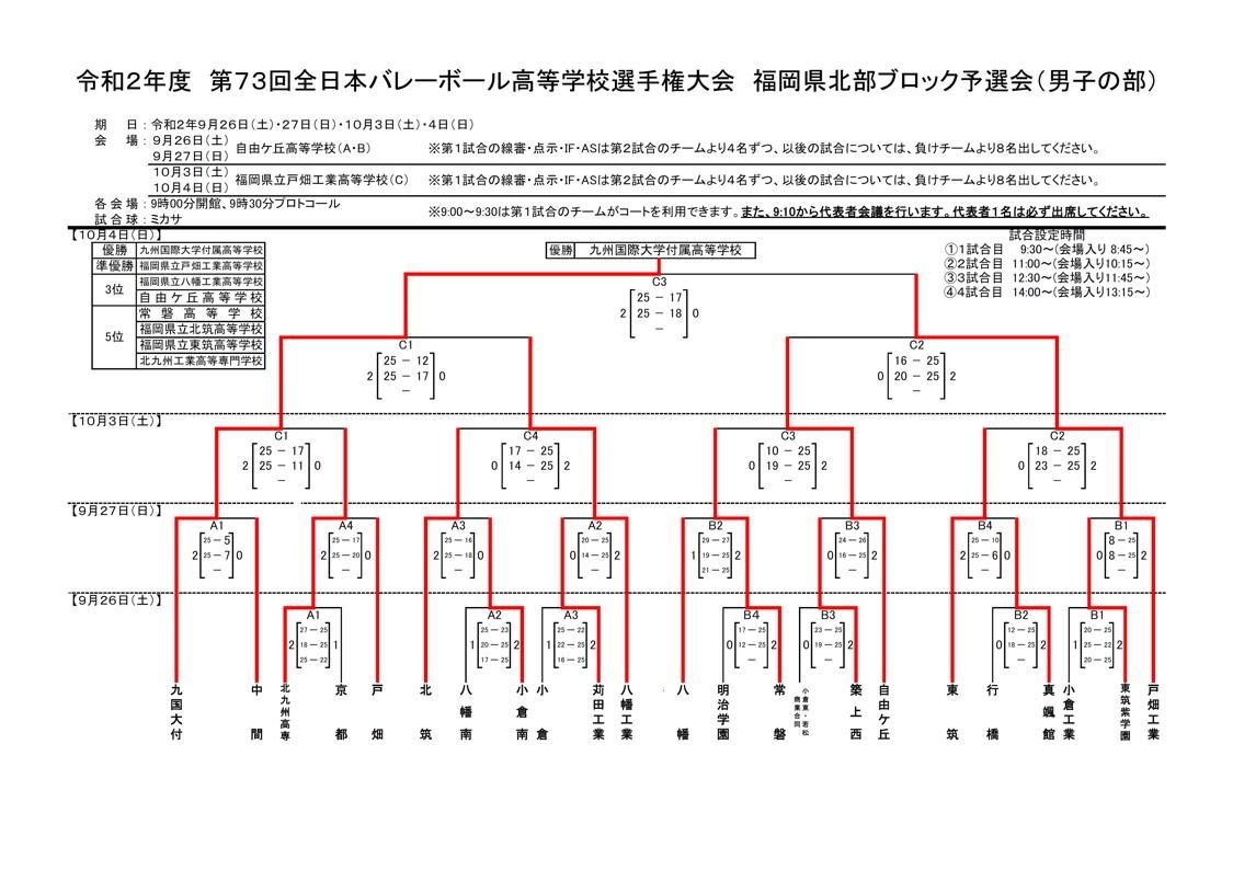 2021春高_福岡県予選_北部地区_男子_結果