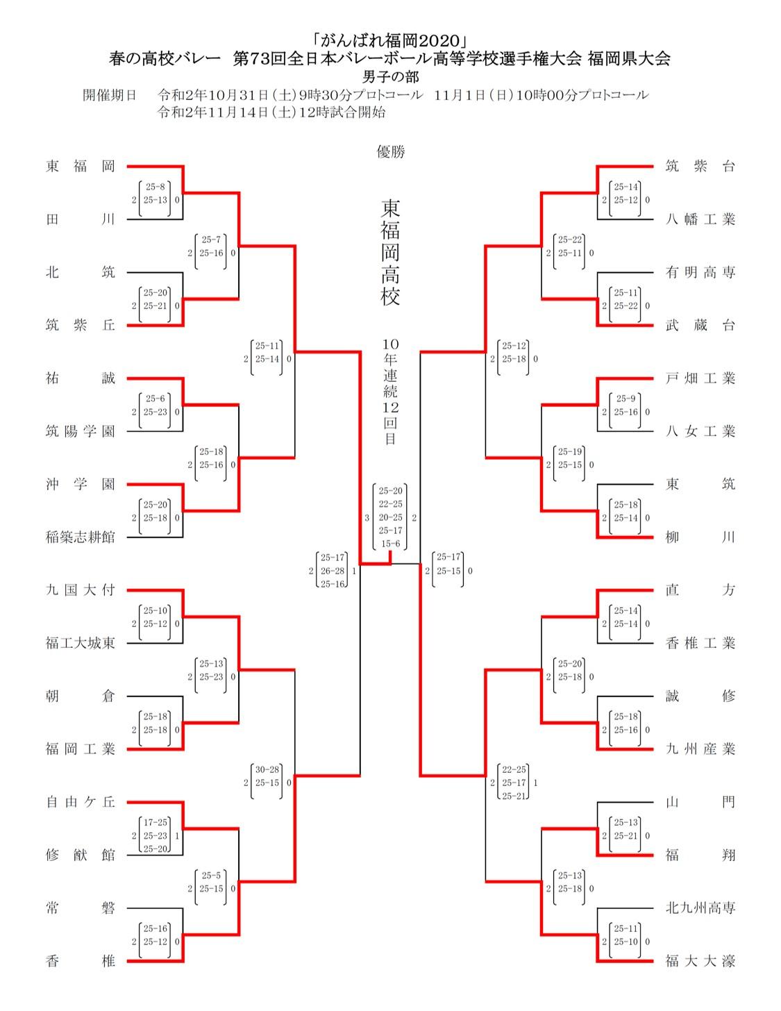 2020年度_全日本高校選手権_福岡予選_県大会_男子_最終結果