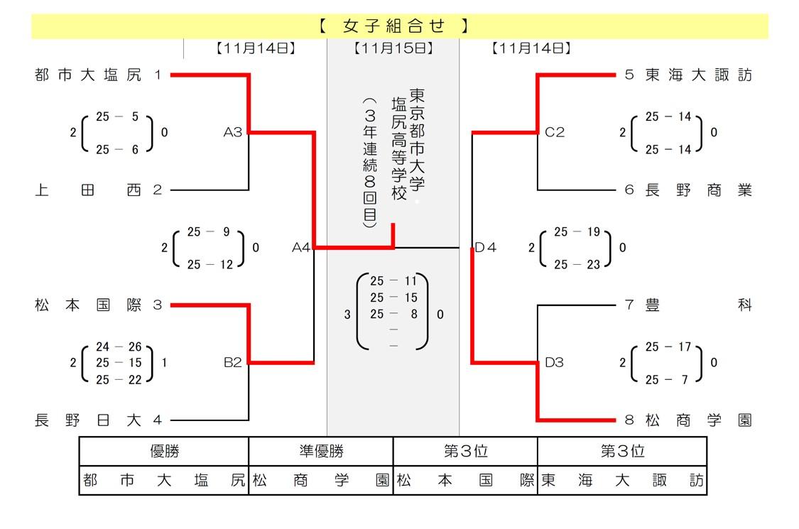 2021春高_長野県予選_県_女子_最終結果