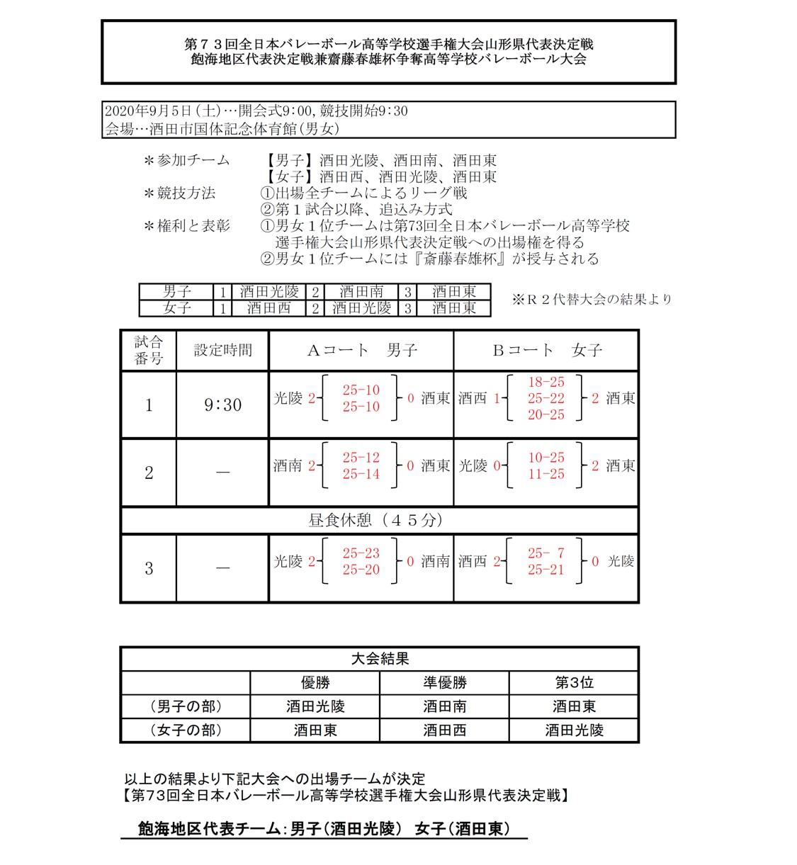 2021春高_山形県予選_飽海地区_男女_結果