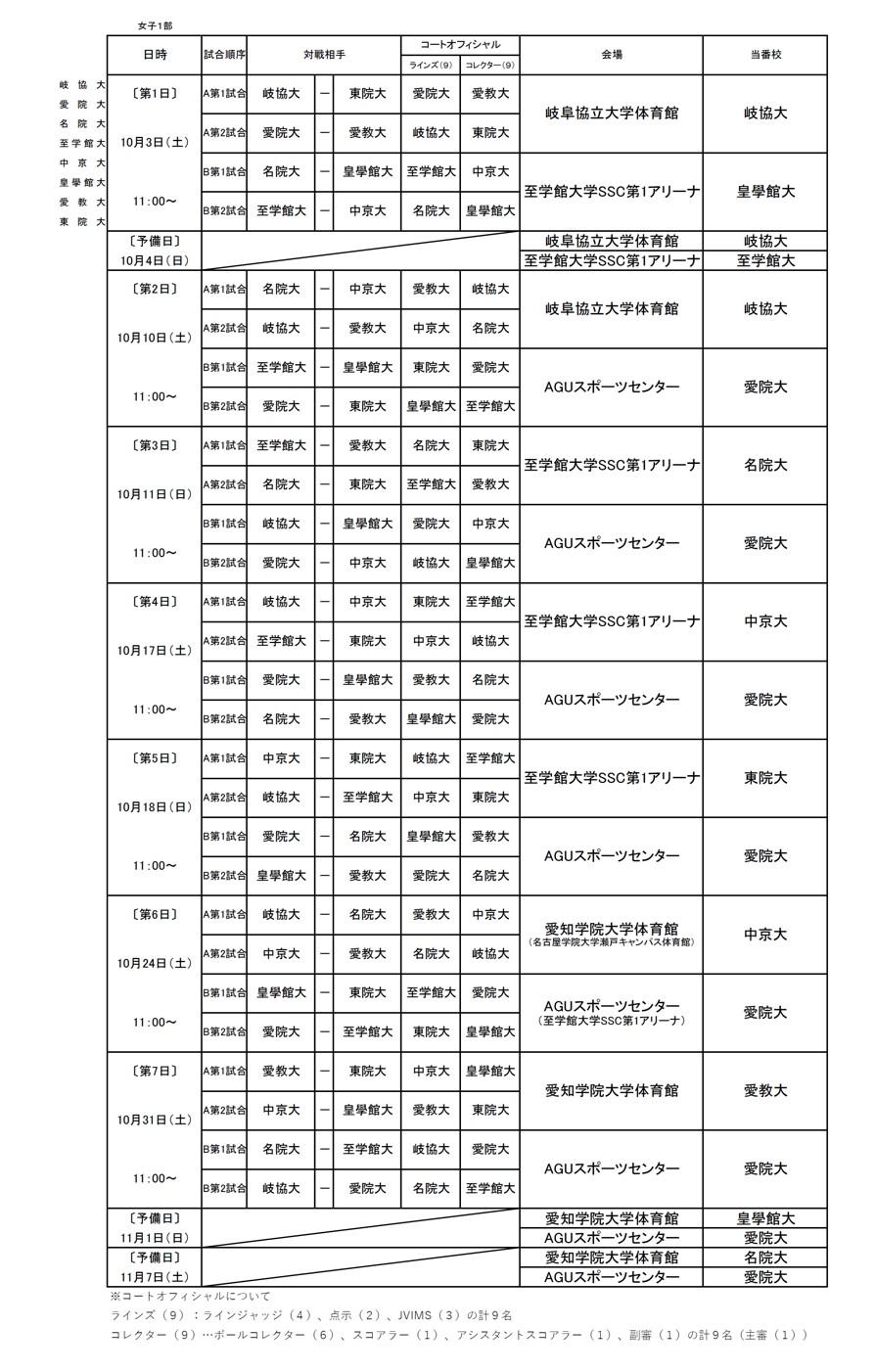 2020年度_東海大学バレーボール_秋季リーグ_女子1部_組合せ