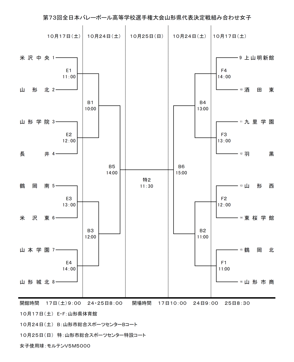2020年度_全日本高校選手権_山形予選_県大会_女子_組合せ