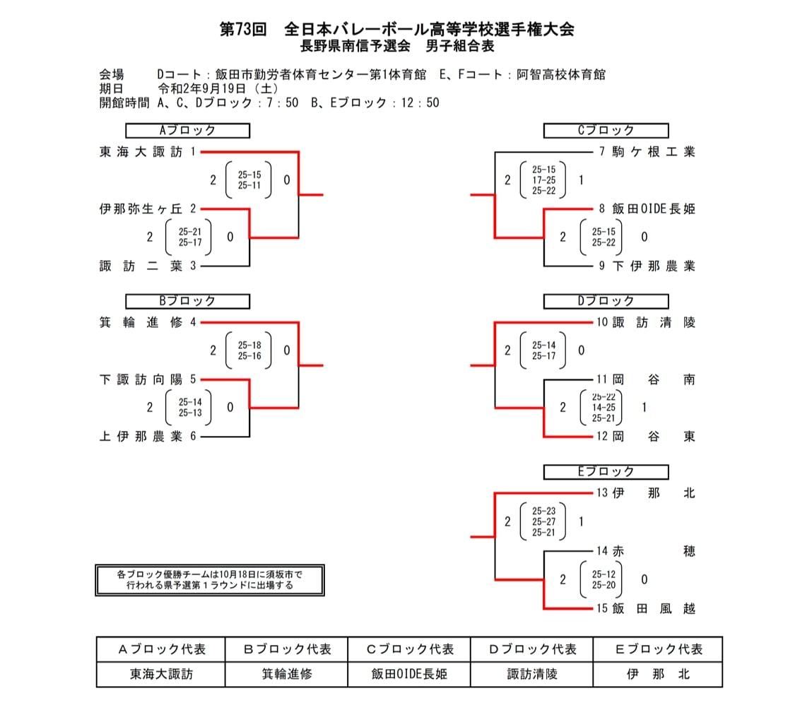 2021春高_長野県予選_南信_男子_結果