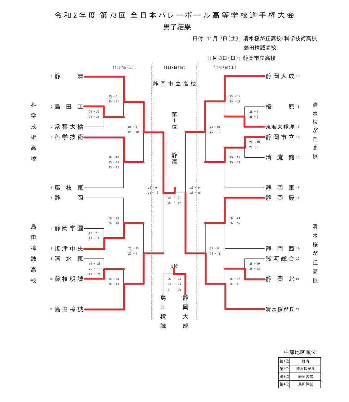 2020年度_全日本高校選手権_静岡予選_中部地区_男子_最終結果
