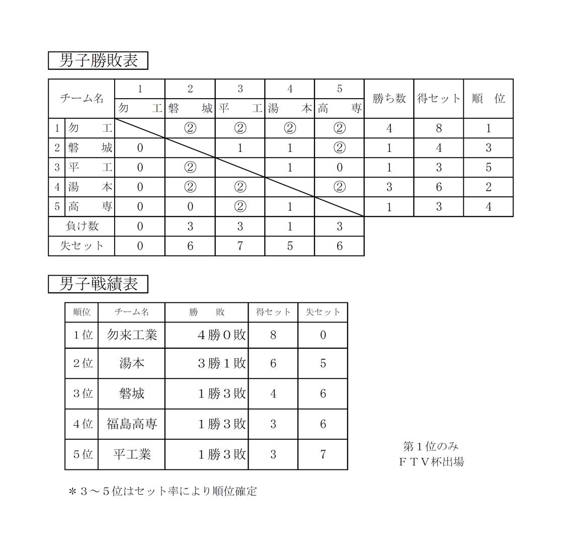 2020年度_全日本高校選手権_福島予選_いわき地区_男子_結果2