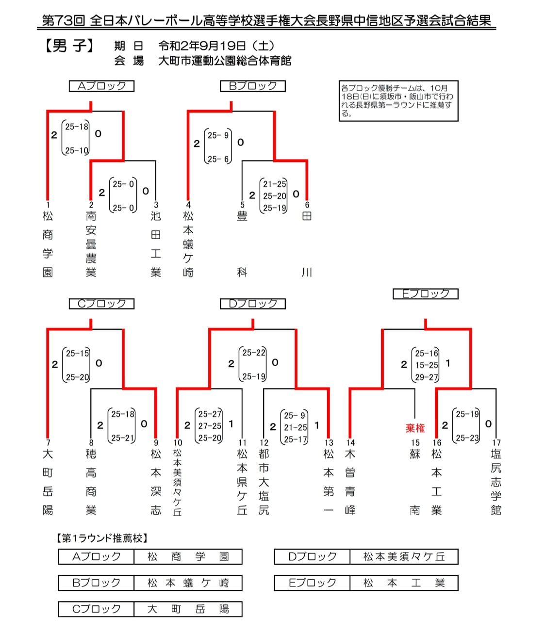 2021春高_長野県予選_中信_男子_結果