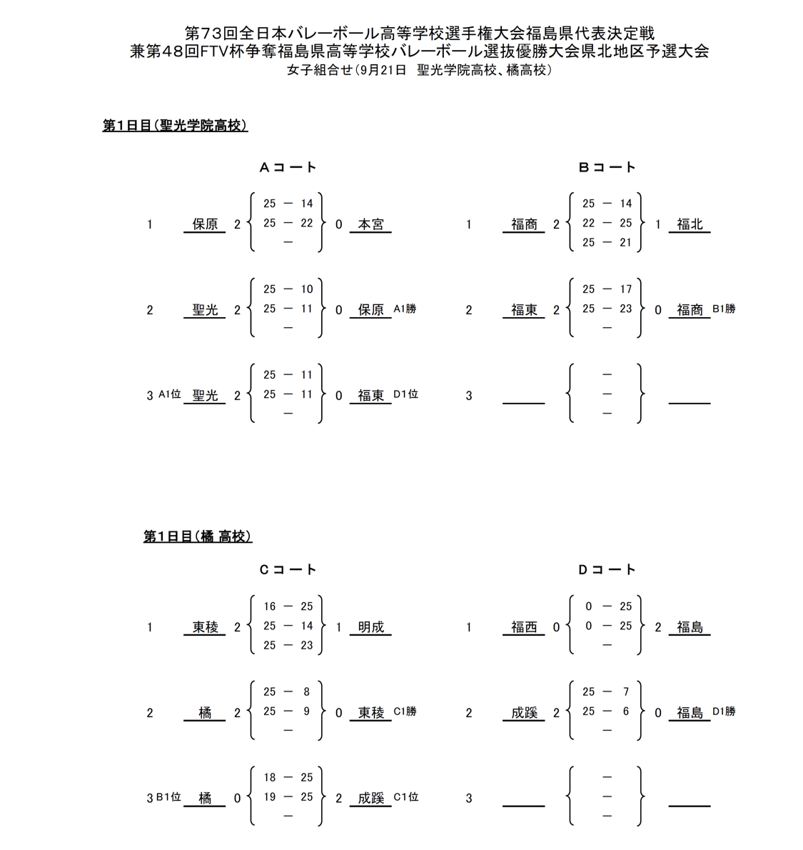 2020年度_全日本高校選手権_福島予選_県北地区_女子_結果1