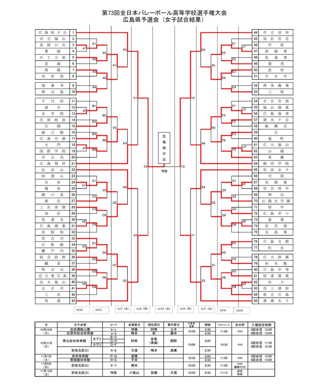 2020年度_全日本高校選手権_広島予選_女子_最終結果_1