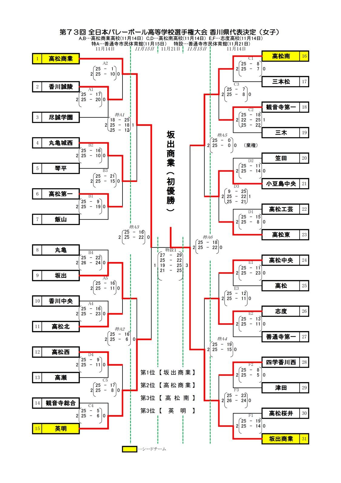 2020年度_全日本高校選手権_香川予選_女子_最終結果