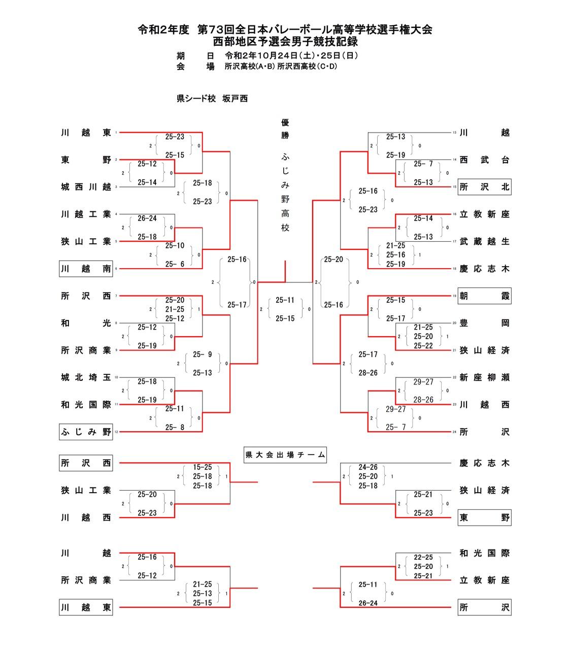 2021春高_埼玉県予選_西部地区_男子_最終結果