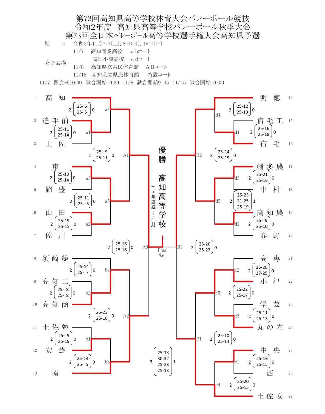 2020年度_全日本高校選手権_高知予選_女子_最終結果