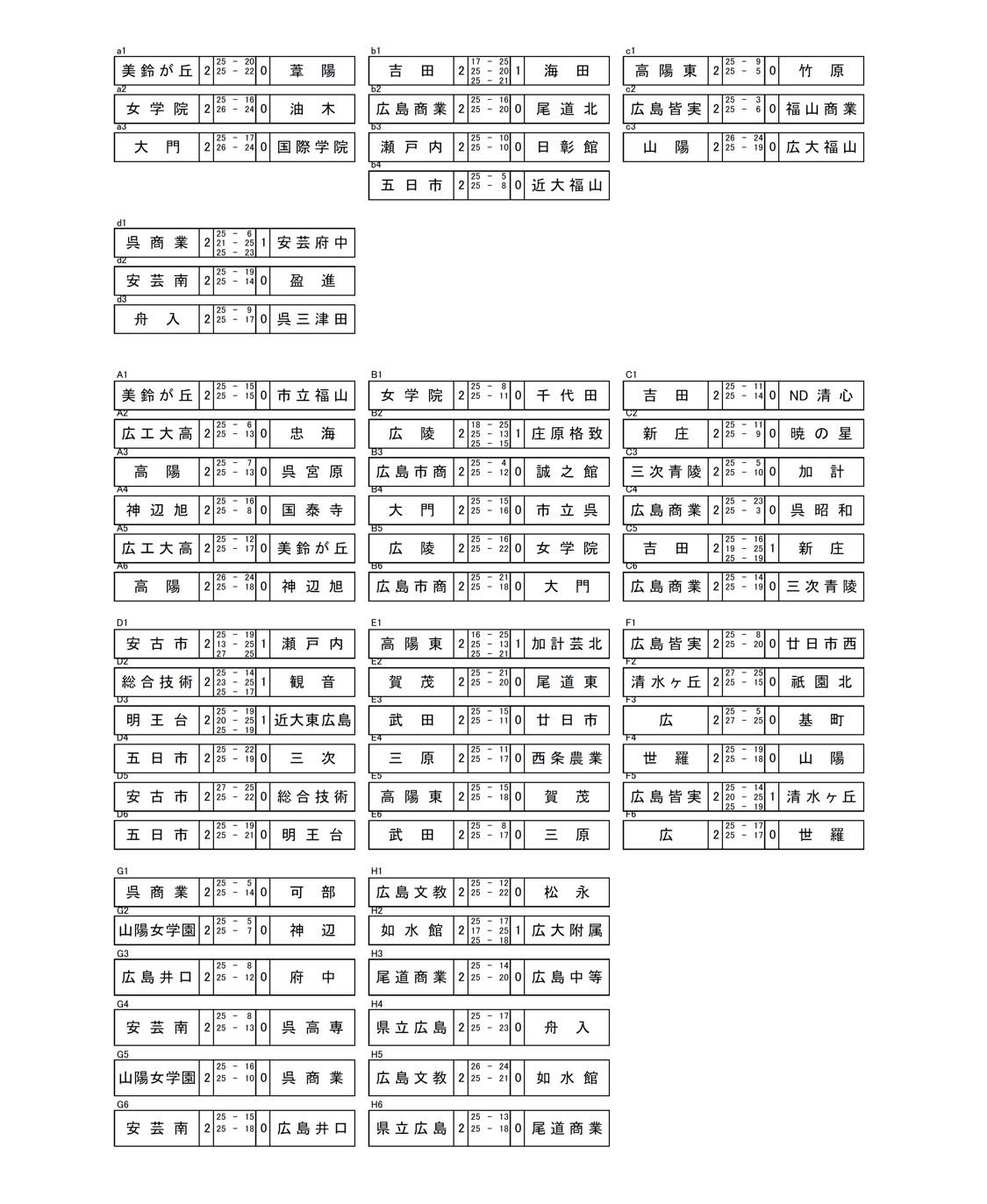 2020年度_全日本高校選手権_広島予選_女子_最終結果_2