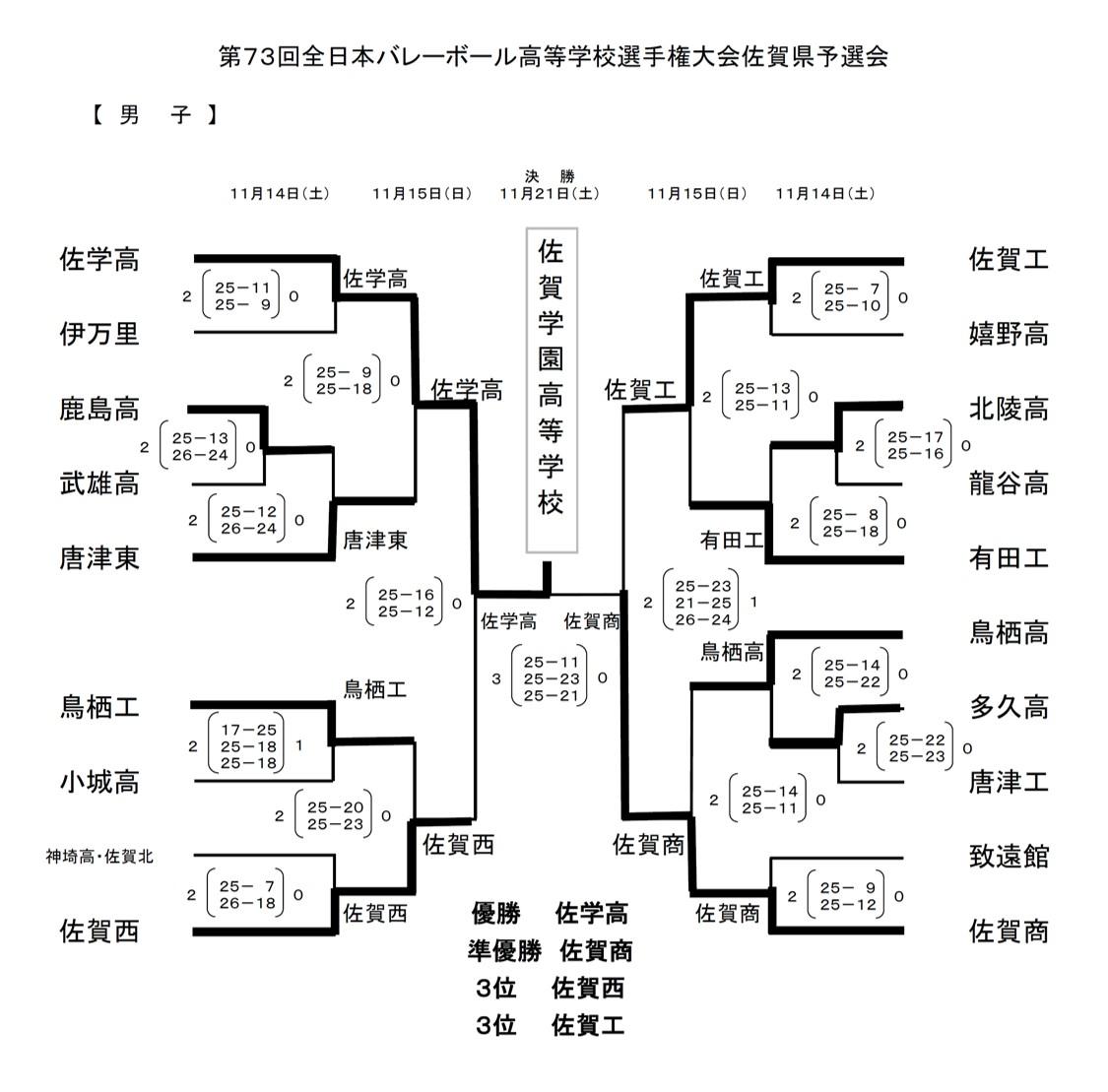2020年度_全日本高校選手権_佐賀予選_男子_最終結果