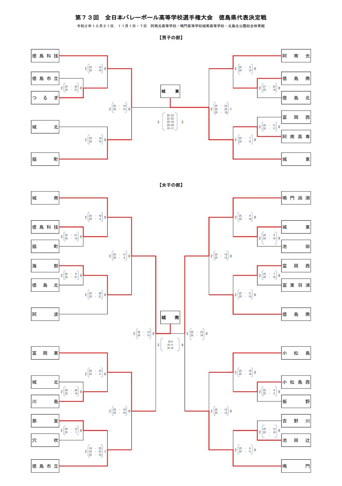2020年度_全日本高校選手権_徳島予選_男女_最終結果