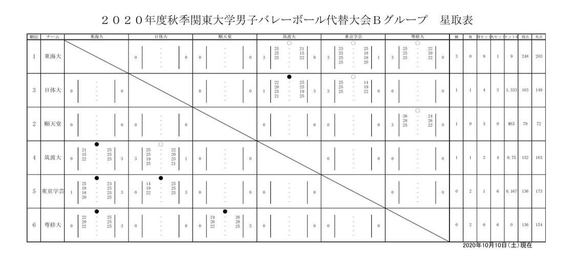 2020年度_秋季関東大学バレーボール代替大会_男子1部_Bグループ_星取表