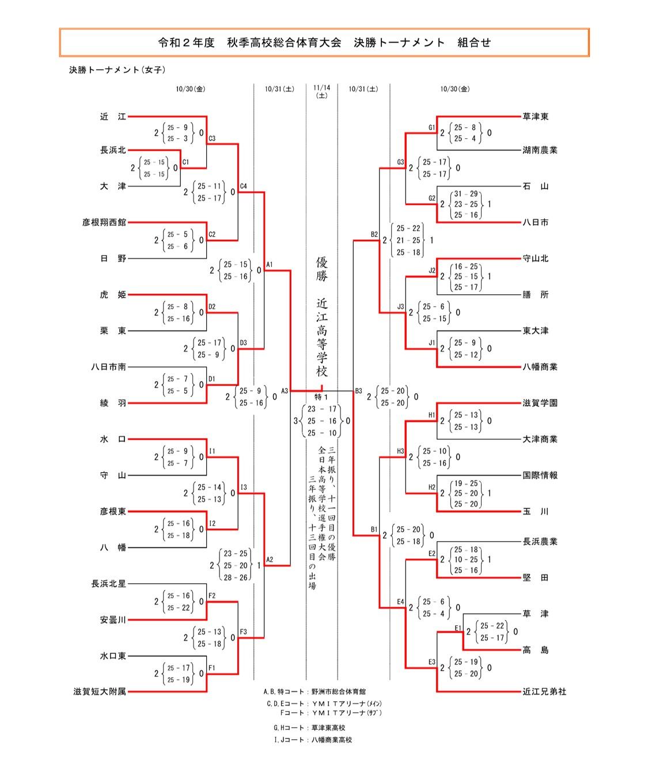 2020年度_全日本高校選手権_滋賀予選_女子_決勝トーナメント_最終結果