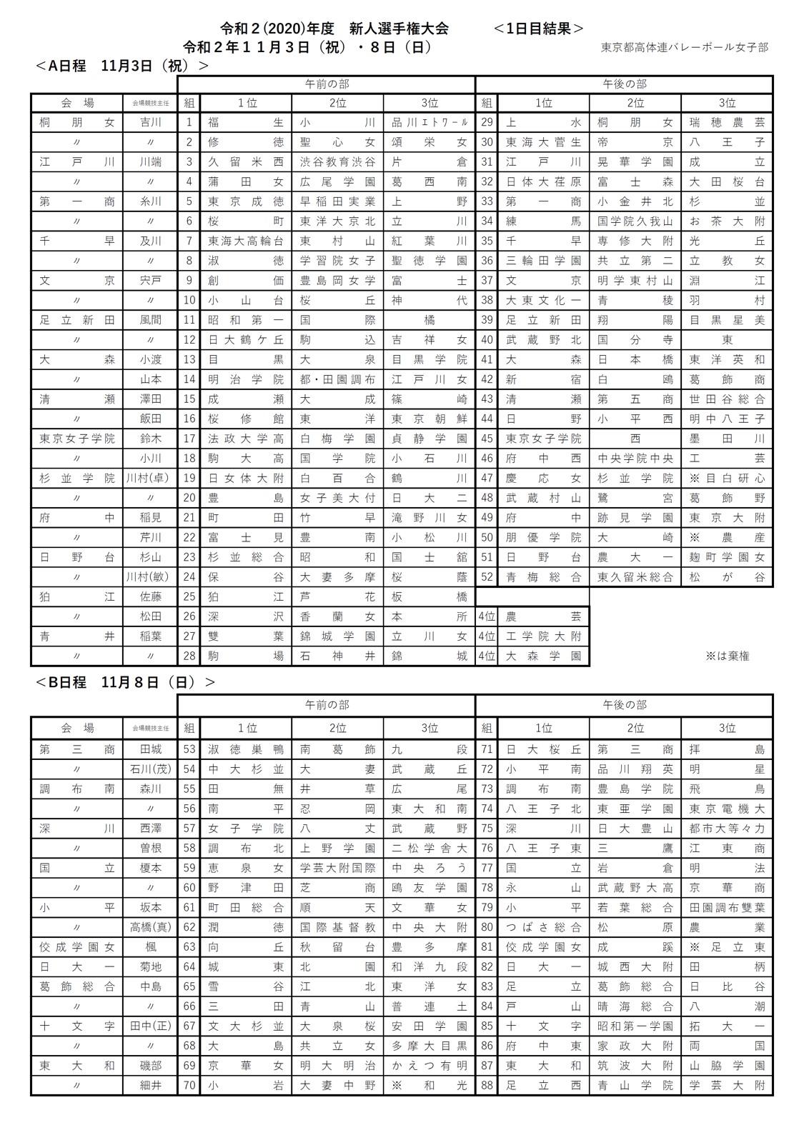 2020年度_高校新人大会_東京_女子_3日目結果_2