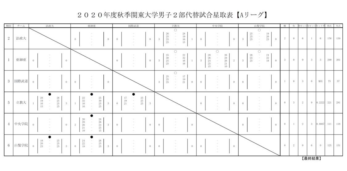 2020年度_秋季関東大学バレーボール代替大会_男子2部_Aグループ_星取表