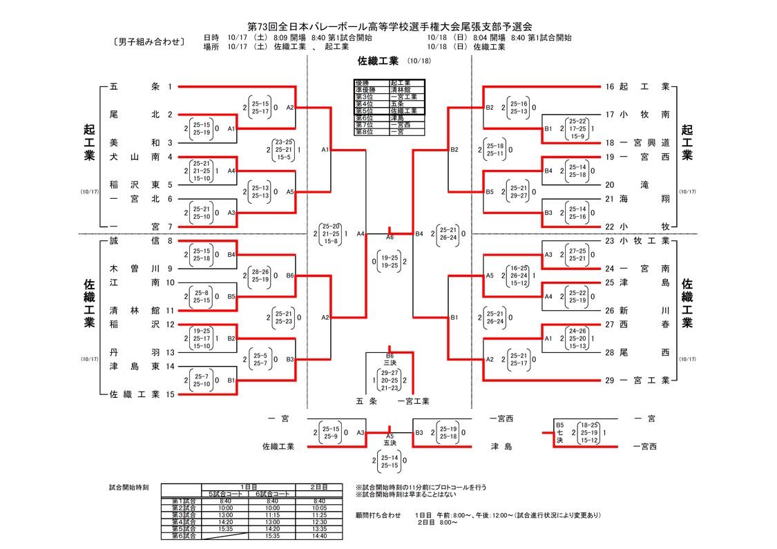 2020年度_全日本高校選手権_愛知予選_尾張支部_男子_結果
