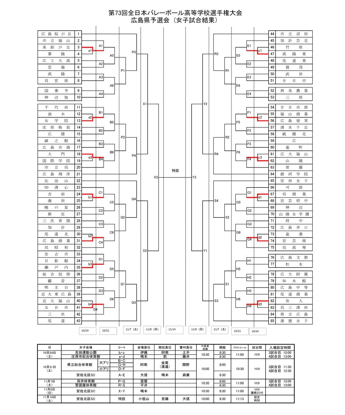 2020年度_全日本高校選手権_広島予選_女子_1日目結果_1