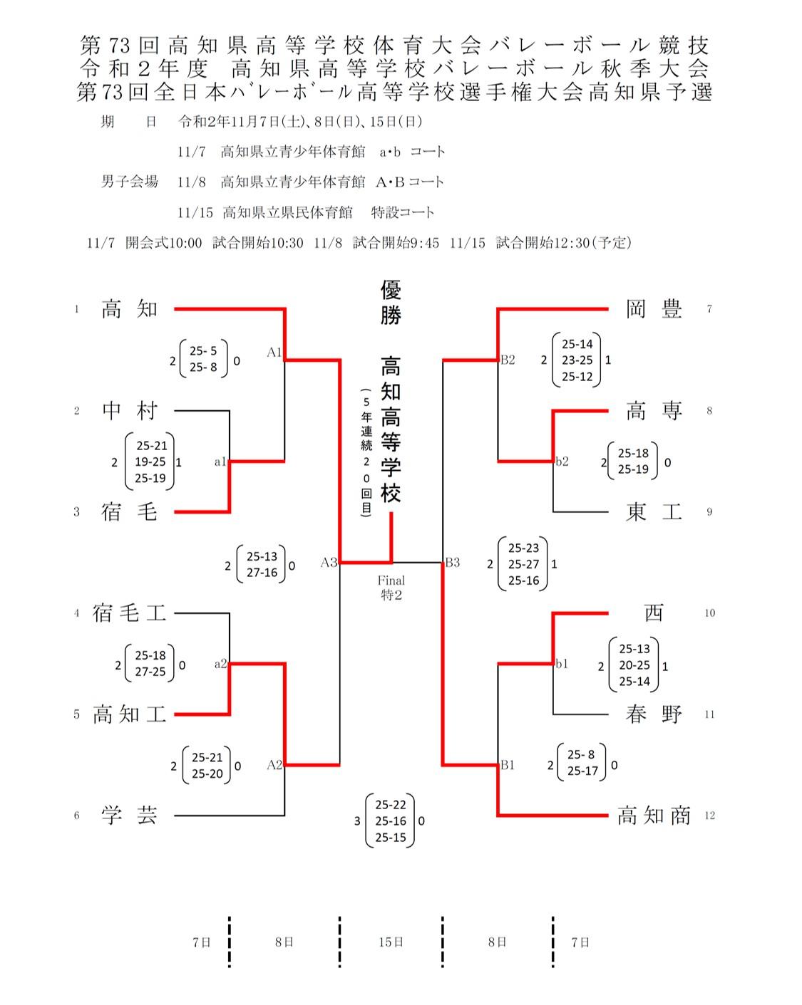 2020年度_全日本高校選手権_高知予選_男子_最終結果