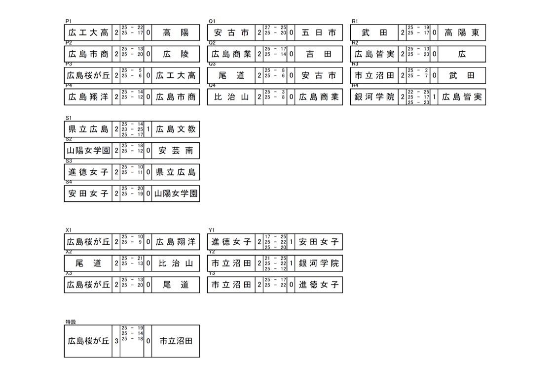 2020年度_全日本高校選手権_広島予選_女子_最終結果_3