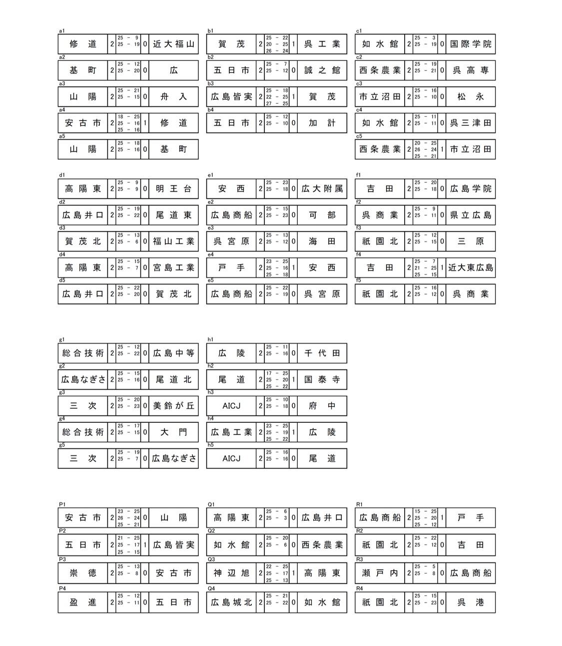 2020年度_全日本高校選手権_広島予選_男子_最終結果_2