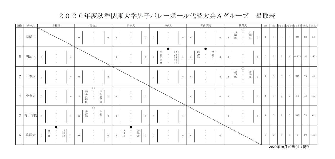 2020年度_秋季関東大学バレーボール代替大会_男子1部_Aグループ_星取表