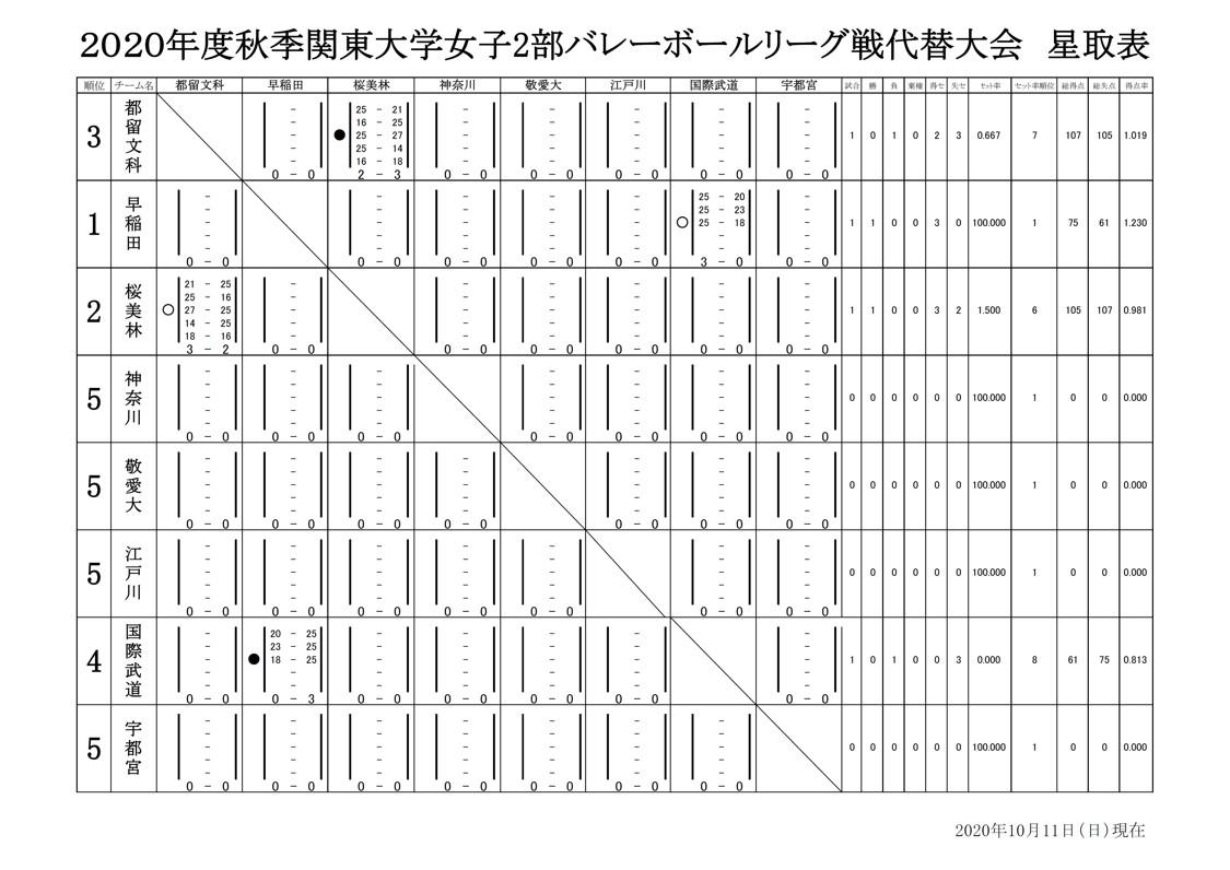 2020年度_秋季関東大学バレーボール代替大会_女子2部_星取表