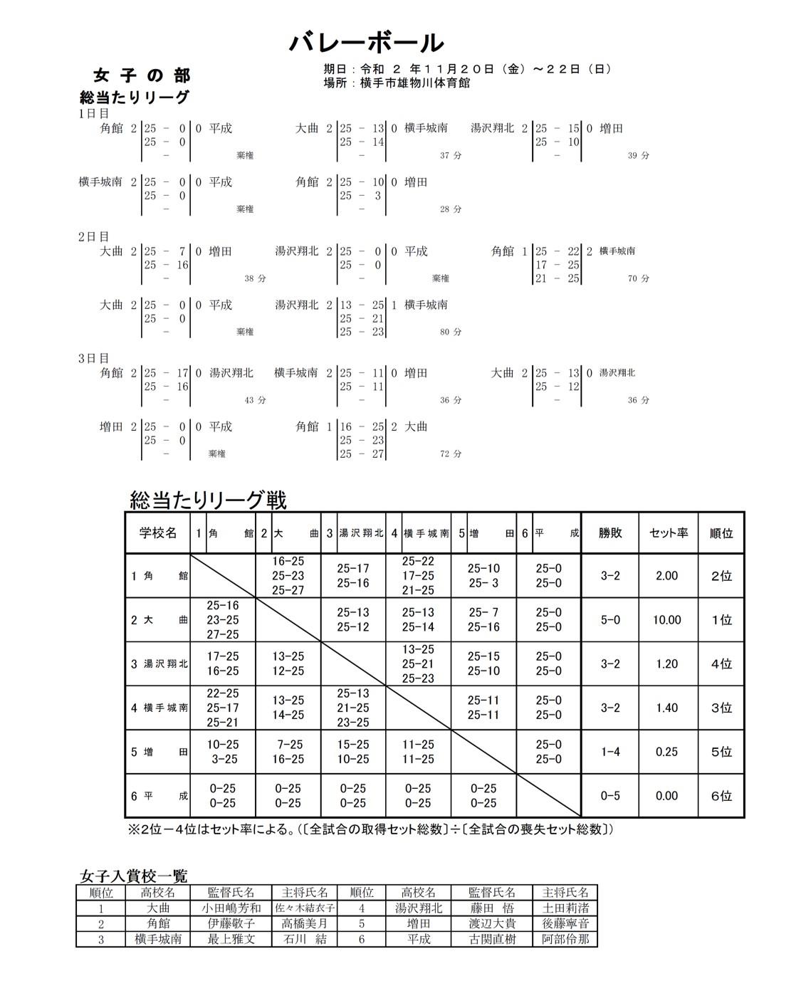 2020年度_高校新人大会_秋田_県南地区_女子_最終結果