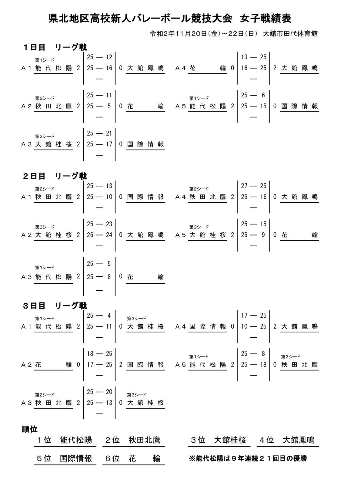 2020年度_高校新人大会_秋田_県北地区_女子_最終結果