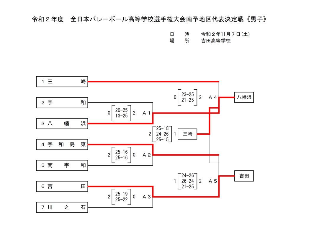 2021春高_愛媛県予選_南予地区_男子_最終結果