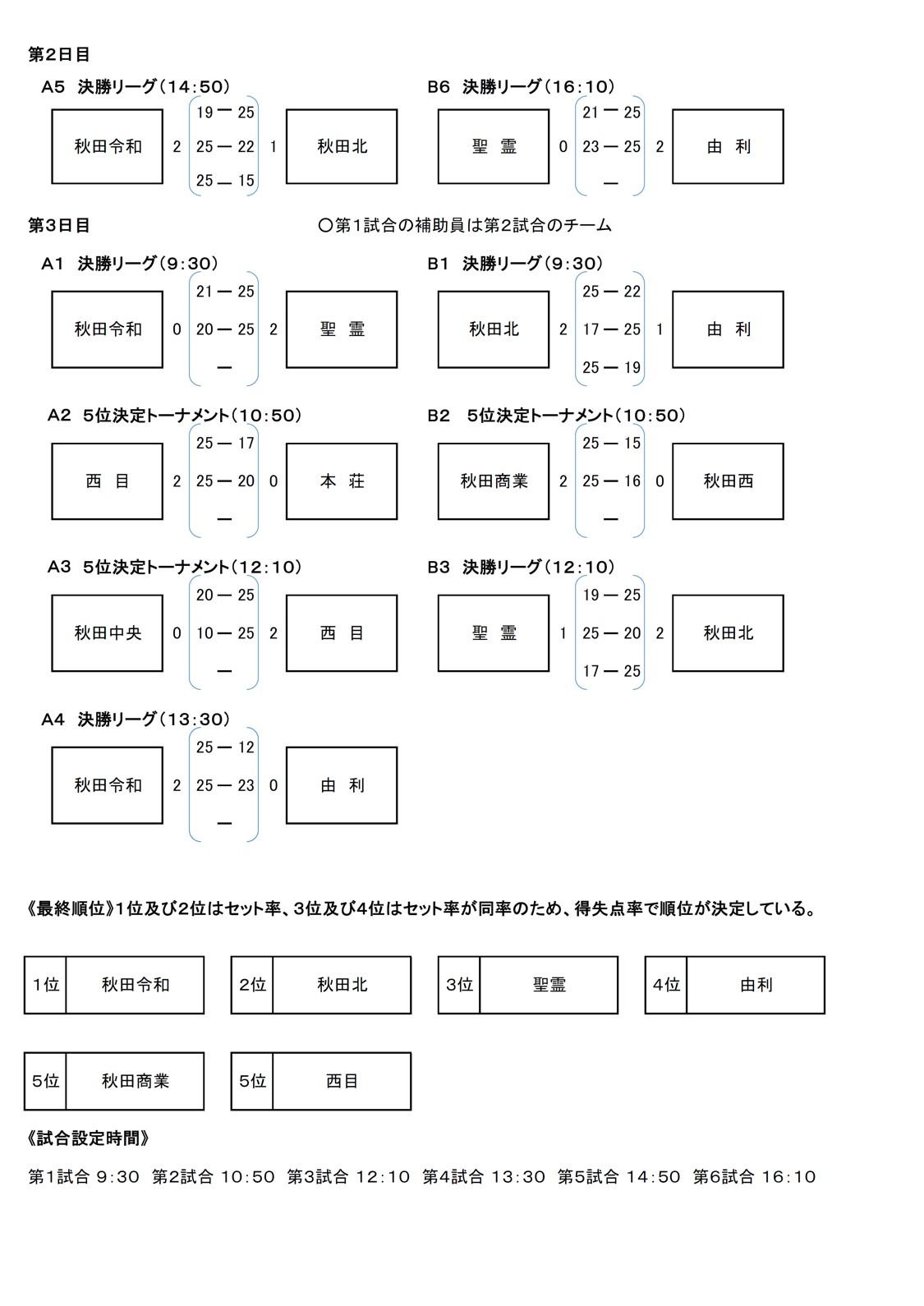 2020年度_高校新人大会_秋田_中央地区_女子_最終結果2