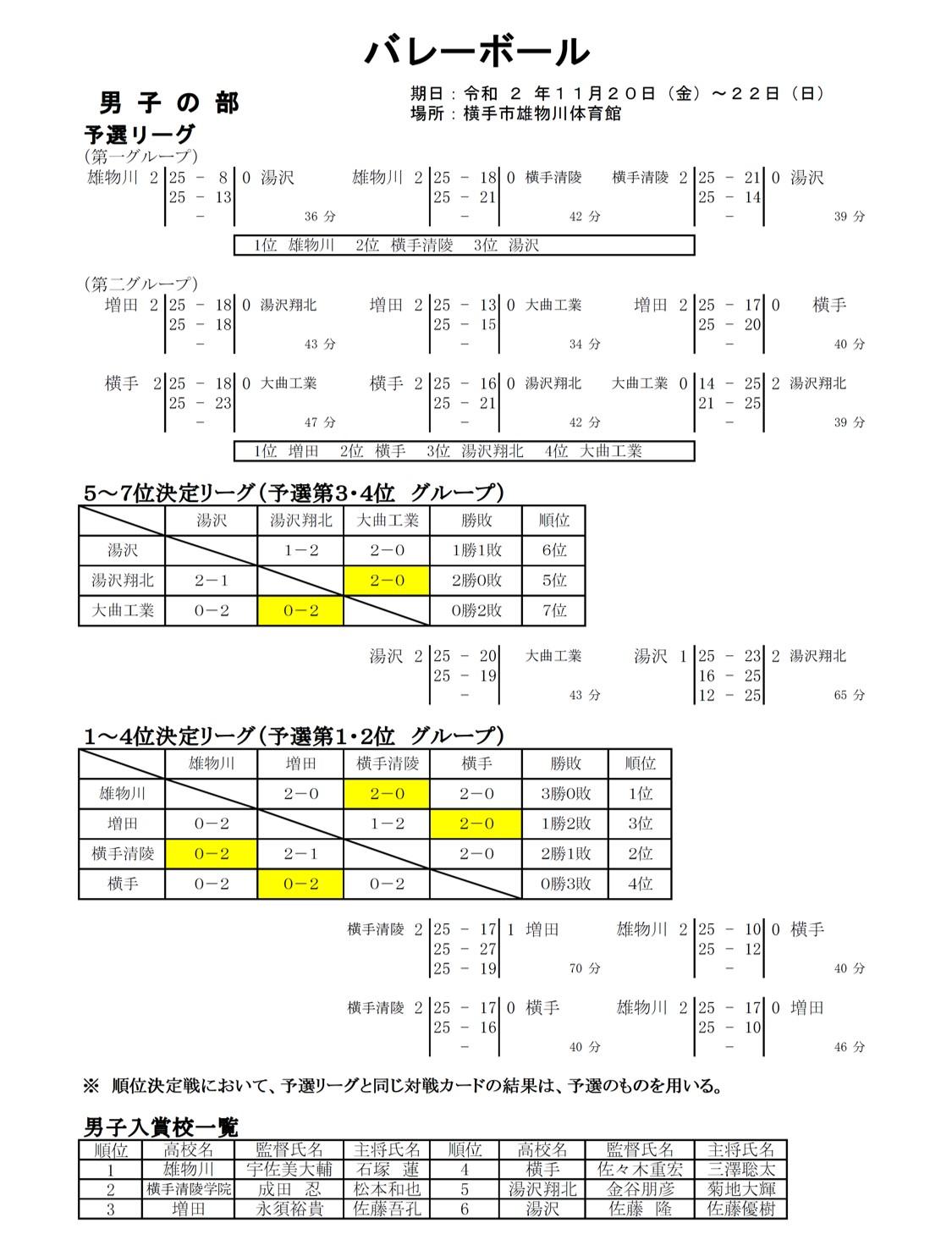 2020年度_高校新人大会_秋田_県南地区_男子_最終結果