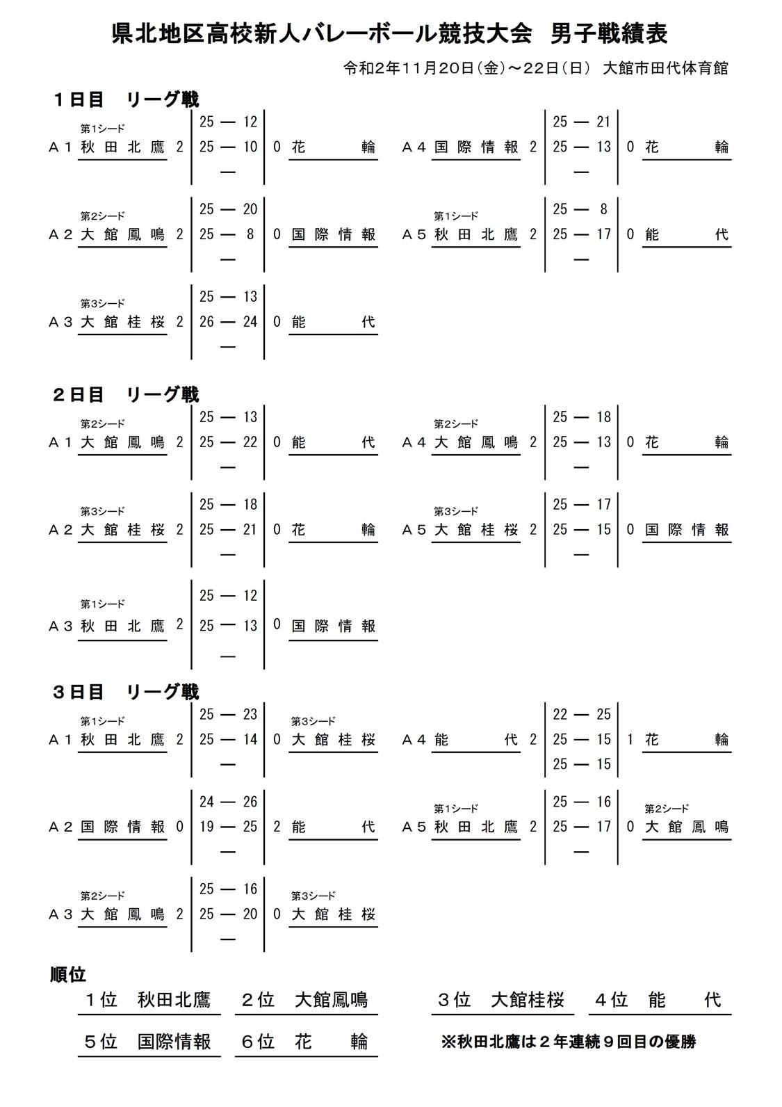 2020年度_高校新人大会_秋田_県北地区_男子_最終結果